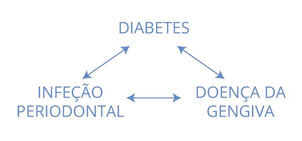 grafico-balance-diabetes-001